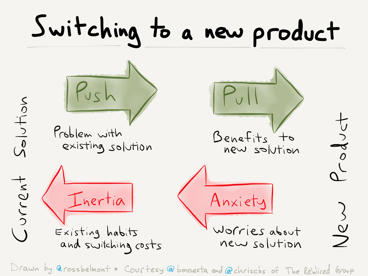 switching_to_a_new_product